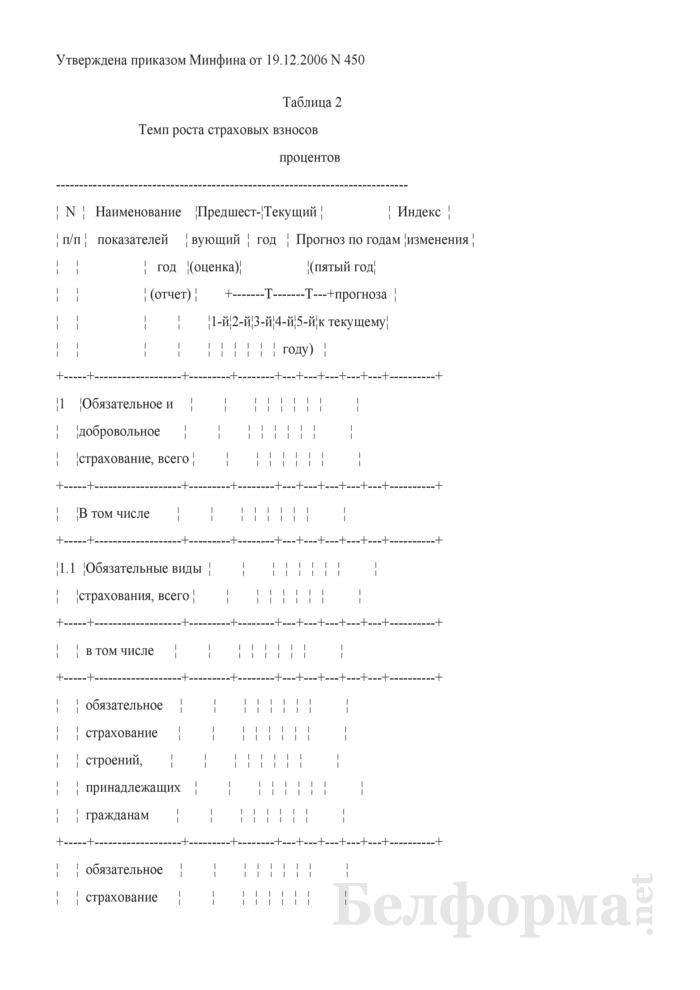 Темп роста страховых взносов. (Таблица 2 Расчета прогноза развития). Страница 1