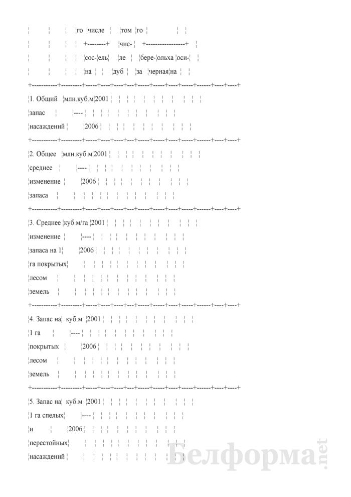 Программа пояснительной записки к сводной документации государственного учета лесного фонда. Страница 20