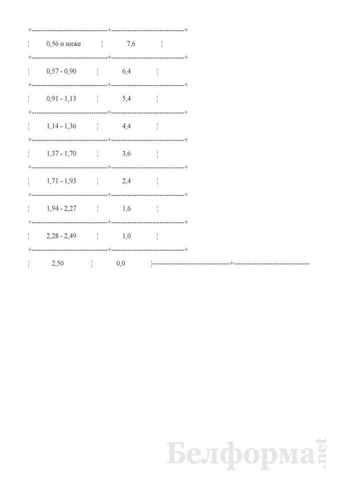 Типовой договор контрактации сахарной свеклы для государственных нужд. Страница 7