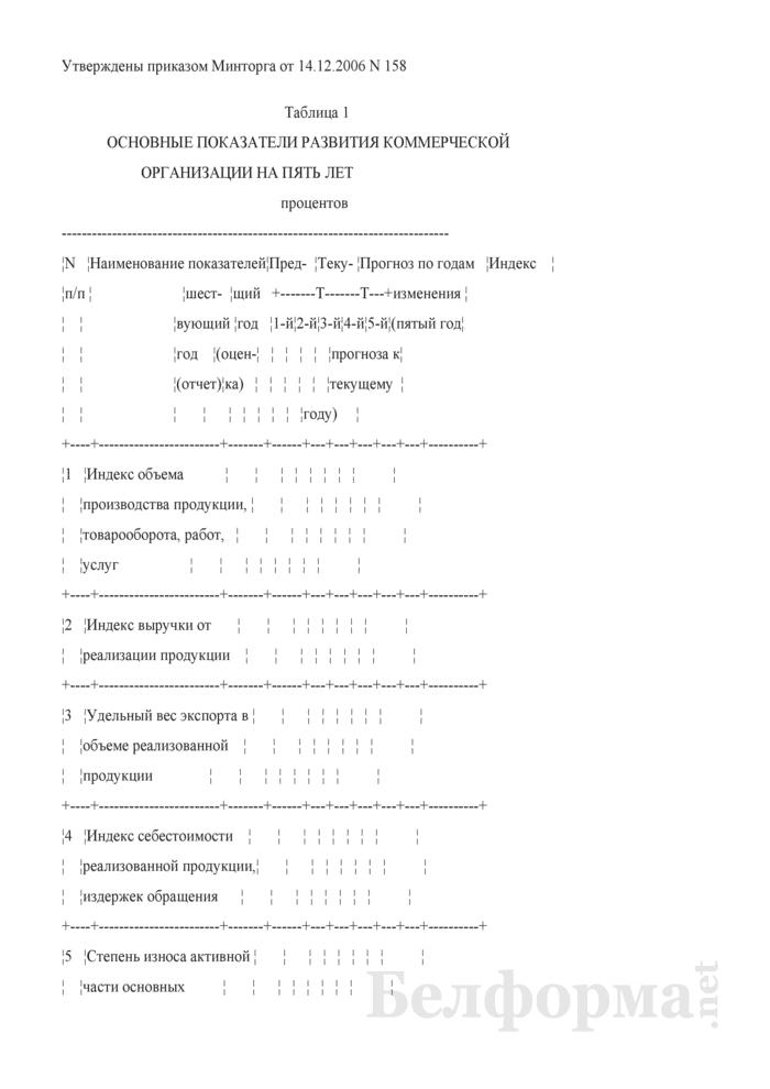 Основные показатели развития коммерческой организации на пять лет. Страница 1