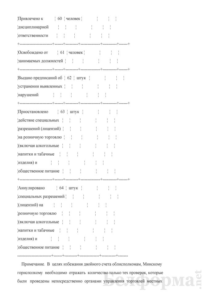 Сведения о проведенных проверках в торговой сети. Страница 12