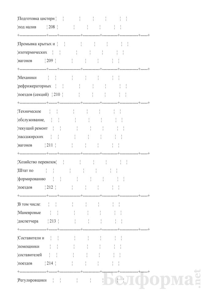 Отчет о численности работников и составе заработной платы (Форма № 1-Т (ЦТО-1) (месячная)). Страница 8