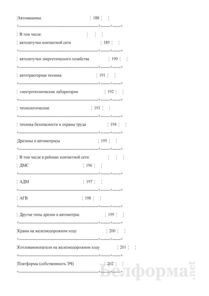 Отчет о наличии технических средств хозяйства электрификации и электроснабжения (Форма № АГО-9 (годовая)). Страница 17