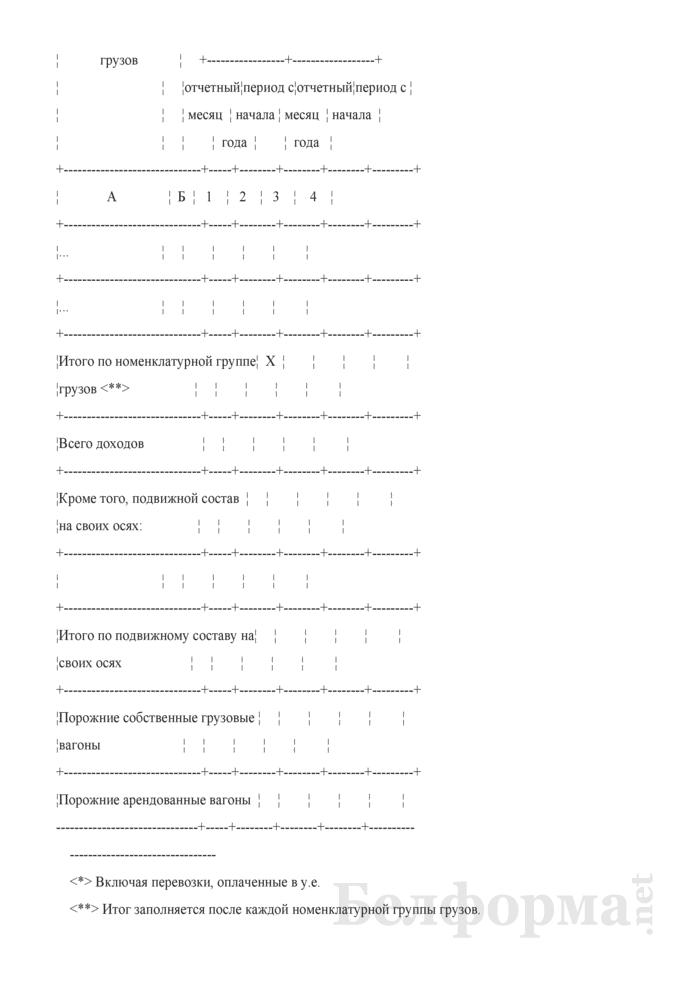 Отчет о перевозке грузов, их пробегах и полученном доходе от тарифных тонно-километров по Белорусской железной дороге (Форма № Ц0-12 (месячная)). Страница 7