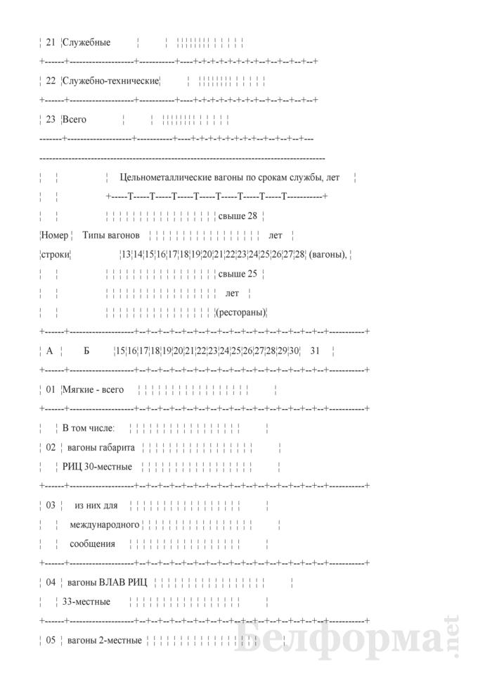 Отчет об инвентарном наличии и конструктивных устройствах пассажирских вагонов (Форма № АГО-16 (годовая)). Страница 6