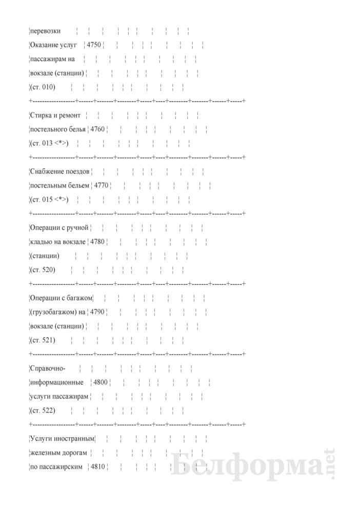 Отчет по основным показателям производственно-финансовой деятельности организаций Белорусской железной дороги (по видам деятельности) (Форма № 69-жел (квартальная)). Страница 75
