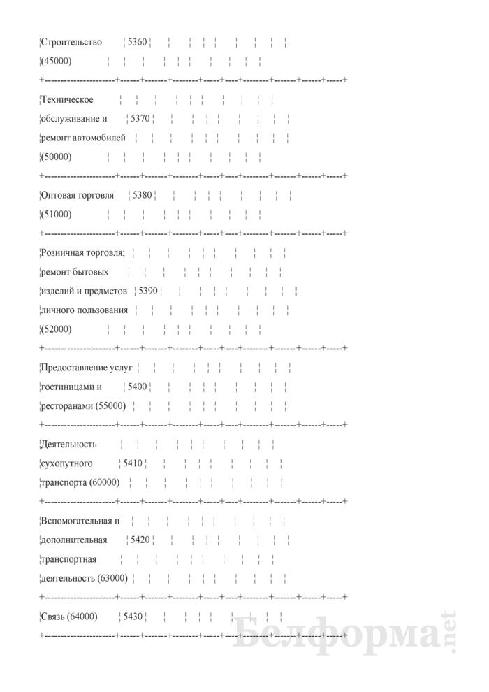 Отчет по основным показателям производственно-финансовой деятельности организаций Белорусской железной дороги (по видам деятельности) (Форма № 69-жел (квартальная)). Страница 90