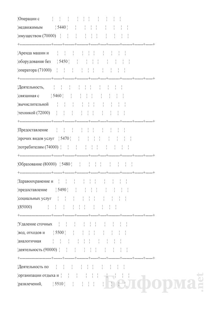 Отчет по основным показателям производственно-финансовой деятельности организаций Белорусской железной дороги (по видам деятельности) (Форма № 69-жел (квартальная)). Страница 91