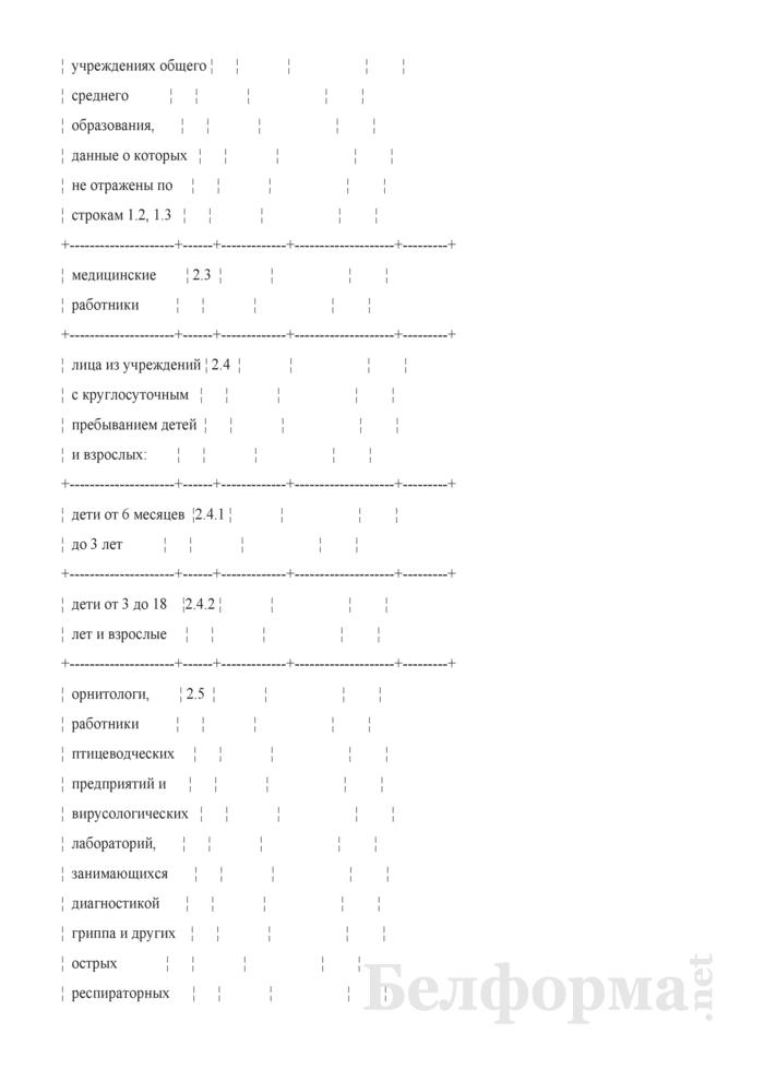 Информация о количестве лиц, подлежащих профилактическим прививкам против гриппа. Страница 2
