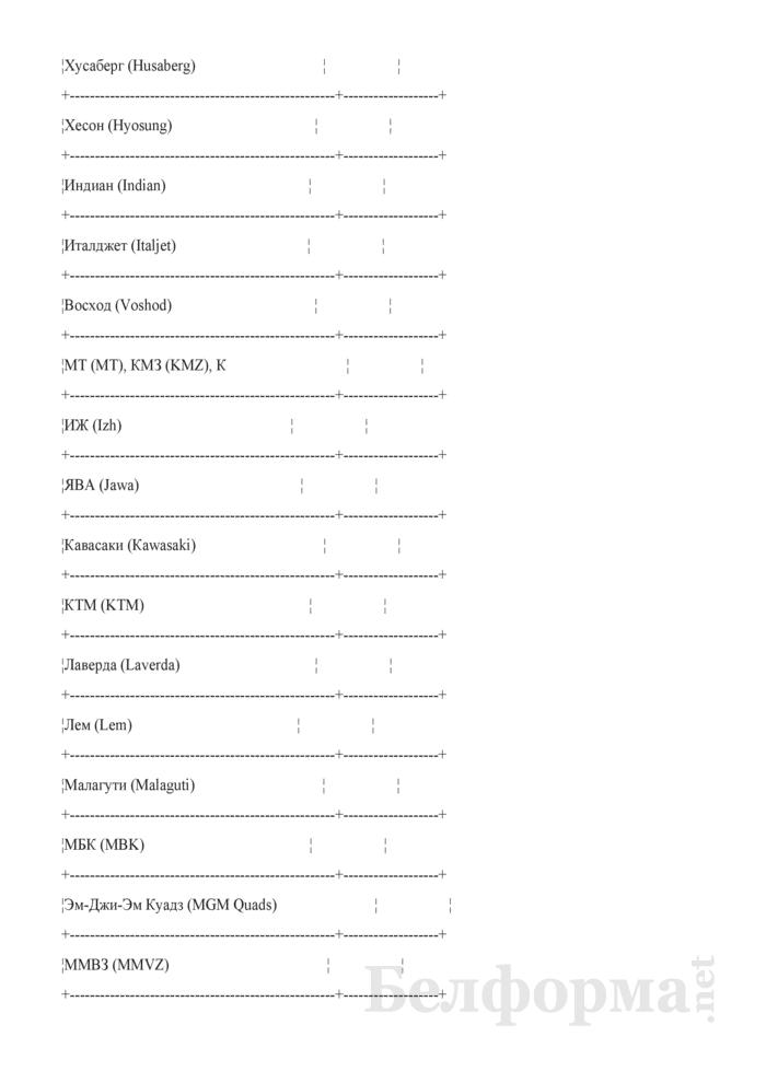 Отчет о наличии транспортных средств. Страница 36