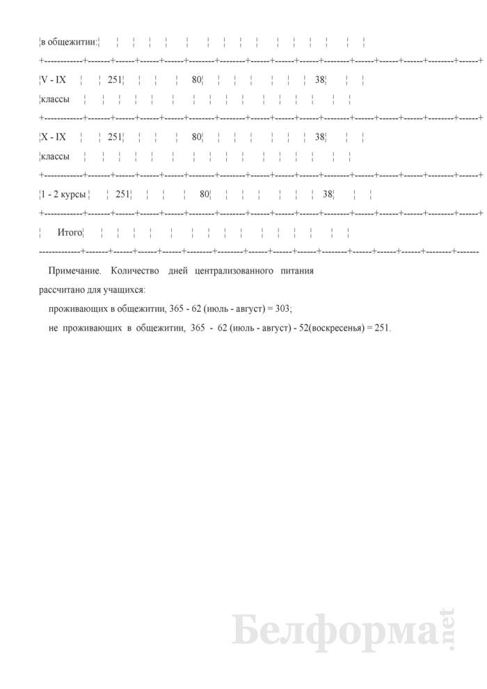Расчет средств, направляемых на обеспечение питанием учащихся училищ олимпийского резерва. Страница 2