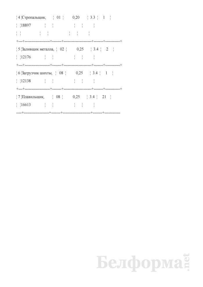 Перечень рабочих мест по профессиям и должностям, на которых работающим по результатам аттестации подтверждено право на доплаты за работу с вредными и (или) опасными условиями труда (Образец заполнения). Страница 2