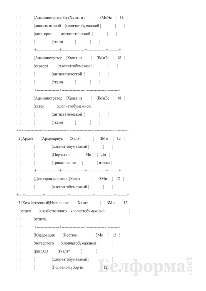 Приказ об утверждении норм выдачи и носки средств индивидуальной защиты (Образец заполнения). Страница 3