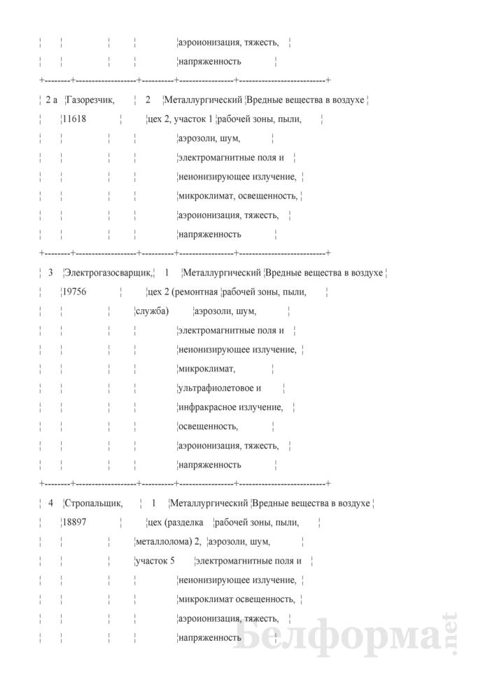 Протокол заседания аттестационной комиссии по аттестации рабочих мест по условиям труда (с перечнем рабочих мест, подлежащих аттестации) (Образец заполнения). Страница 4