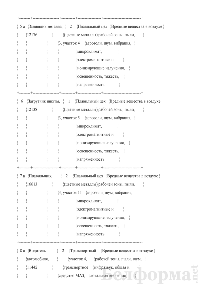 Протокол заседания аттестационной комиссии по аттестации рабочих мест по условиям труда (с перечнем рабочих мест, подлежащих аттестации) (Образец заполнения). Страница 5