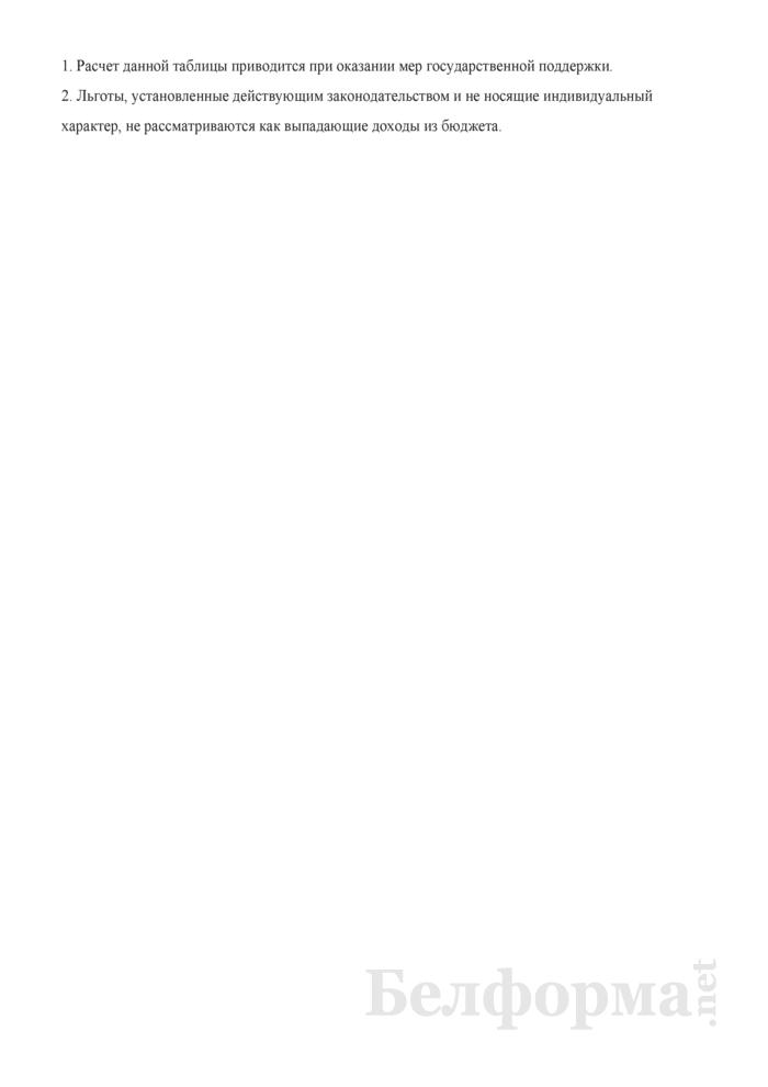 Расчет окупаемости государственной поддержки (при разработке бизнес-планов инвестиционных проектов) (для проектов региональных, отраслевых программ импортозамещения, проектов, предусматривающих оказание мер государственной поддержки, стоимостью до 1 млн. долларов США и проектов, не предусматривающих оказания мер государственной поддержки). Страница 3