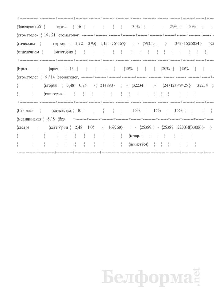 Пример заполнения тарификационного списка должностей работников организации здравоохранении. Страница 2