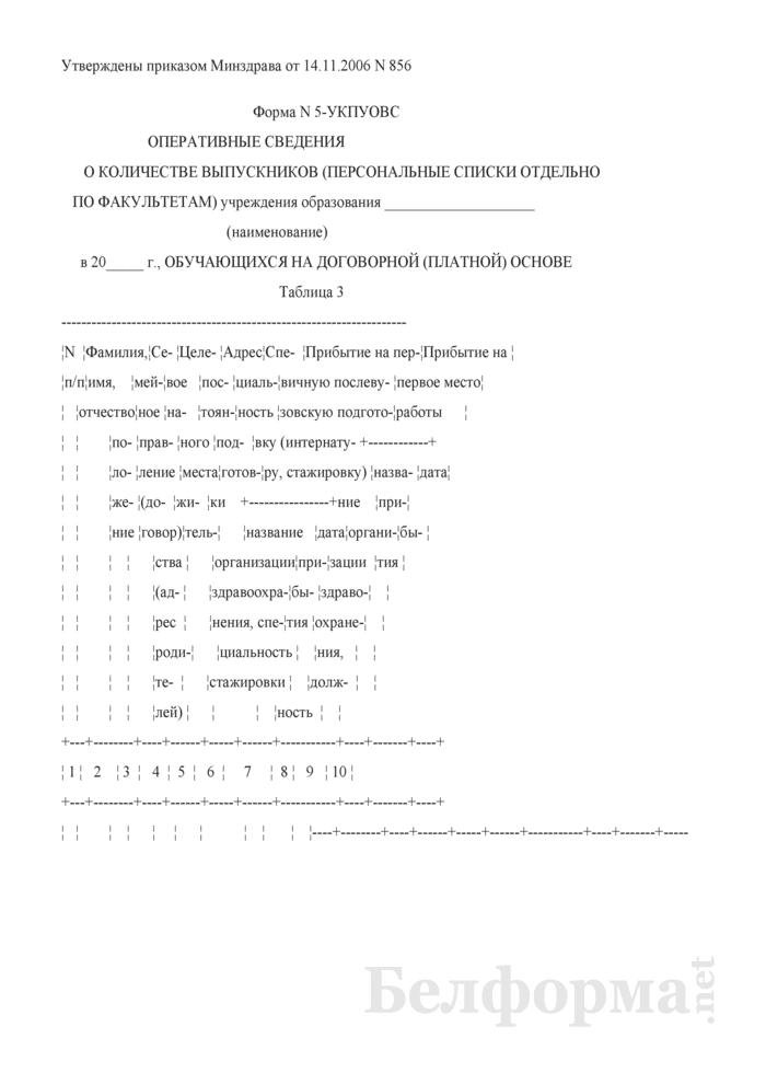 Оперативные сведения о количестве выпускников (персональные списки отдельно по факультетам) обучающихся на договорной (платной) основе. Форма № 5-УКПУОВС. Страница 1
