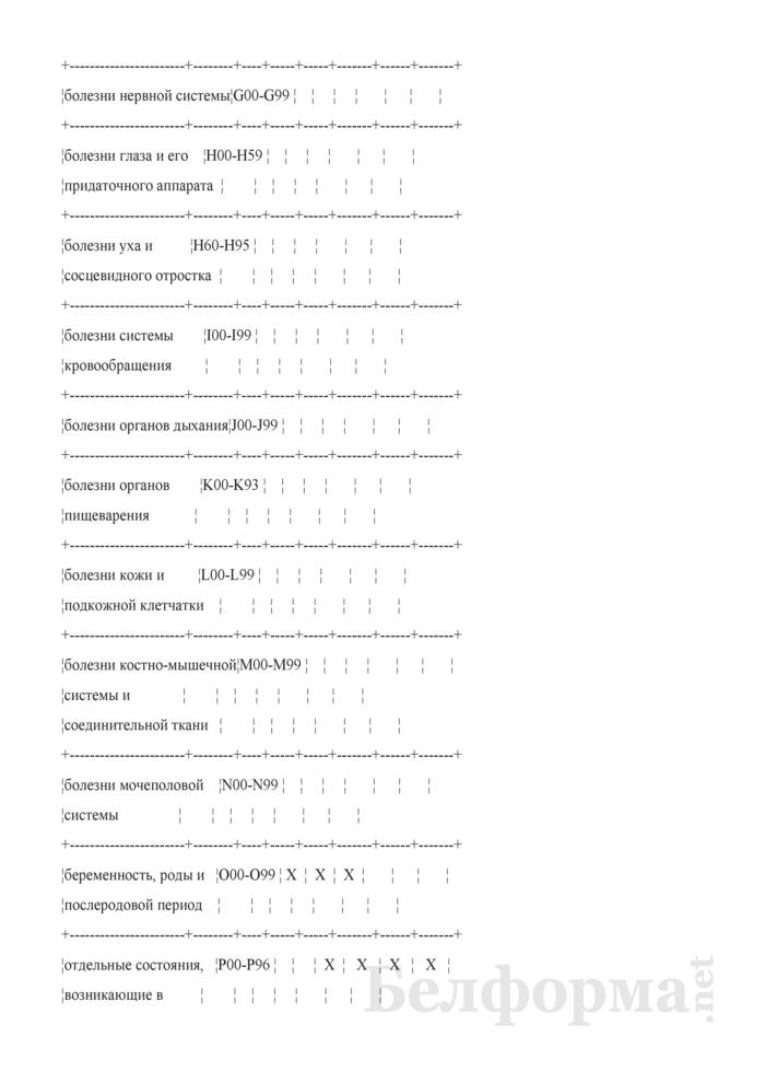Отчет о результатах диспансеризации детей. Форма № 21-вр. Страница 8