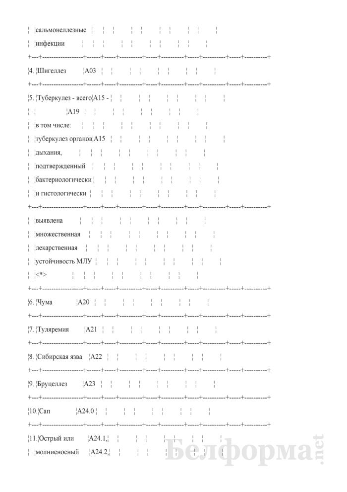 Перечень и сведения об инфекционных болезнях, подлежащих представлению в координирующий центр (учреждение) по мониторингу инфекционных болезней в государствах - членах ЕврАзЭС (ежеквартальная форма). Страница 2