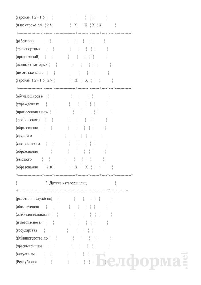 Сведения о числе лиц, привитых против гриппа (недельная с сентября по декабрь). Страница 6