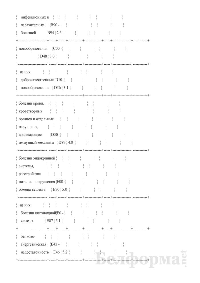 Сведения о лечении (обследовании) больных призывников (годовая). Страница 11