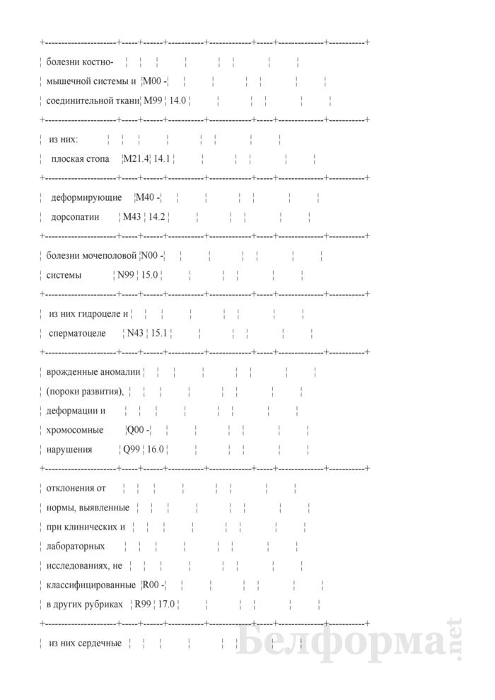 Сведения о лечении (обследовании) больных призывников (годовая). Страница 15