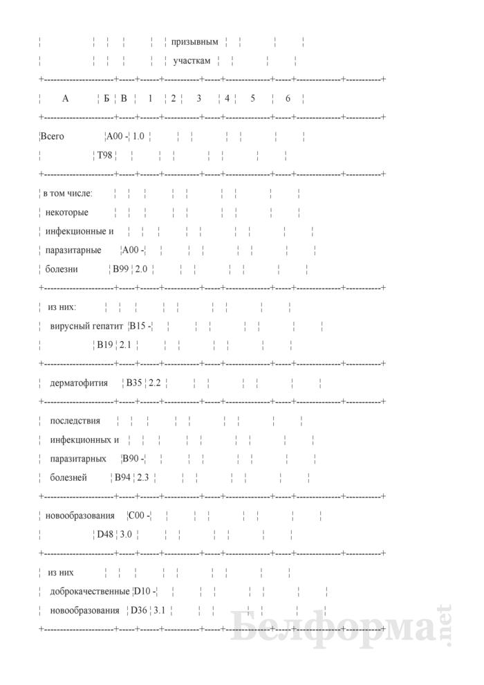 Сведения о лечении (обследовании) больных призывников (годовая). Страница 3