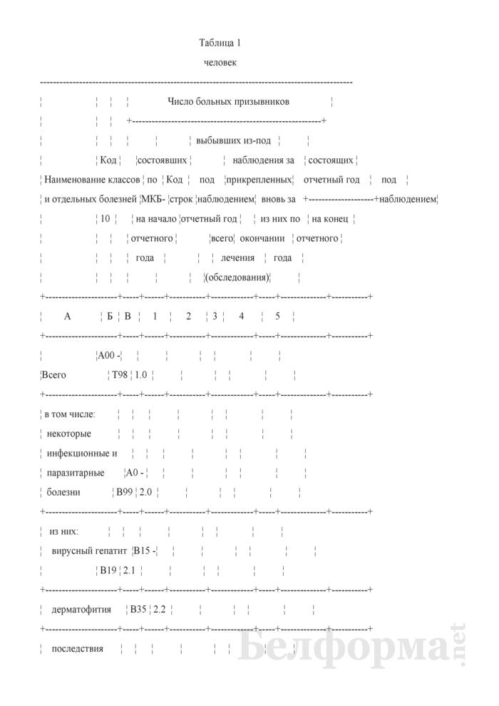 Сведения о лечении (обследовании) больных призывников (годовая). Страница 10
