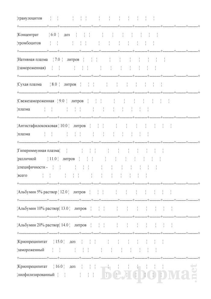 Сведения о производственной деятельности станции, отделения переливания крови (СПК, ОПК), кабинета трансфузиологической помощи (КТП) (годовая). Страница 13