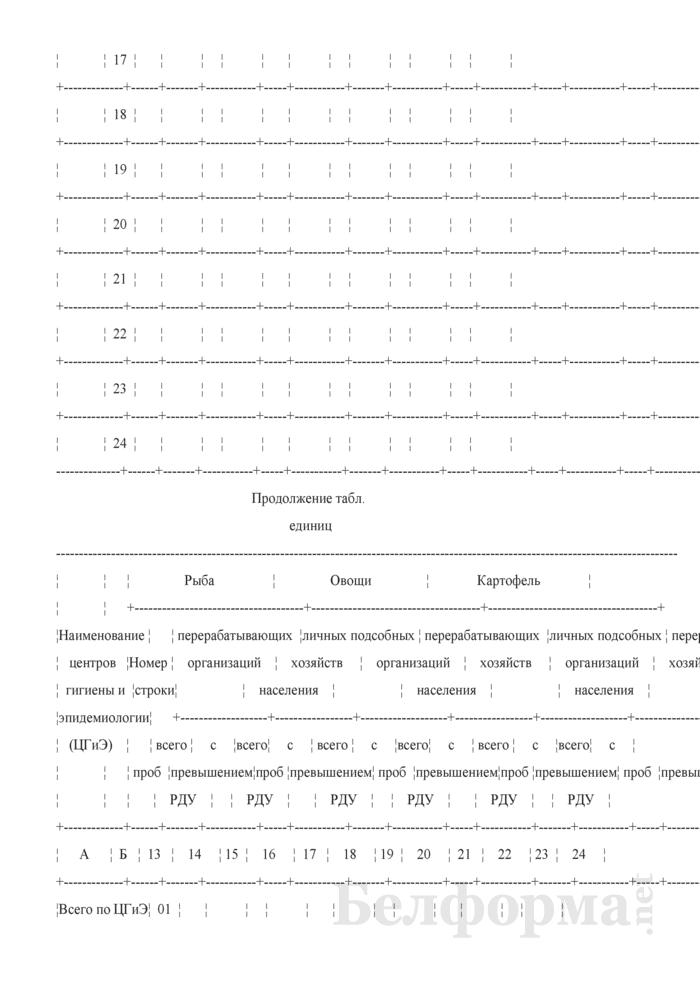 Сведения о радиационно-гигиенической обстановке на территории (годовая, полугодовая). Страница 13