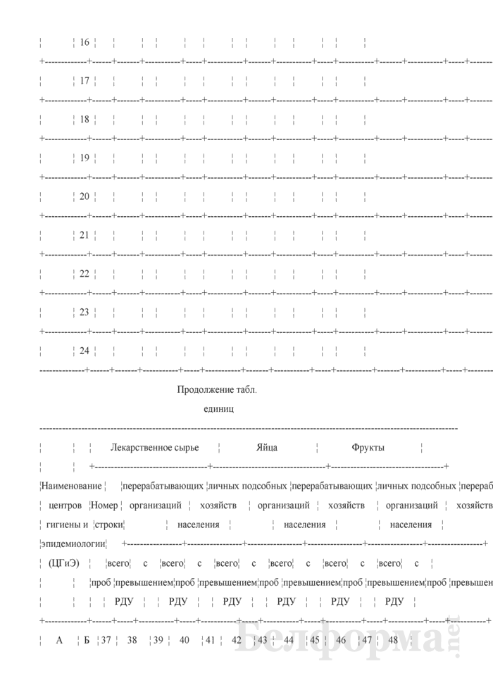 Сведения о радиационно-гигиенической обстановке на территории (годовая, полугодовая). Страница 17