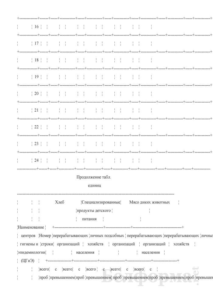 Сведения о радиационно-гигиенической обстановке на территории (годовая, полугодовая). Страница 19