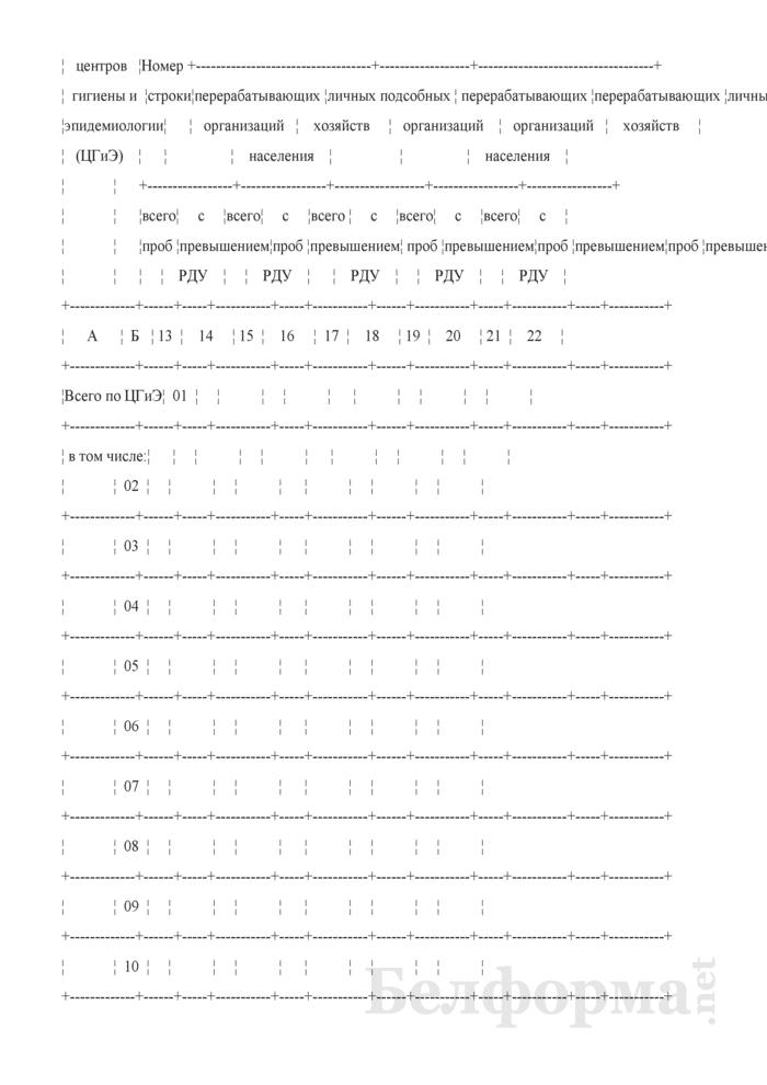 Сведения о радиационно-гигиенической обстановке на территории (годовая, полугодовая). Страница 26