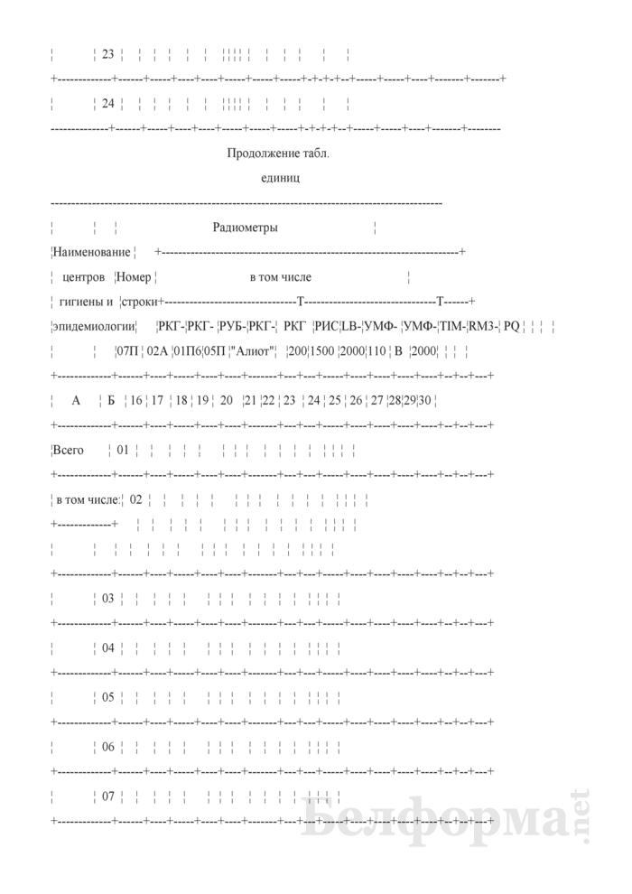Сведения о радиационно-гигиенической обстановке на территории (годовая, полугодовая). Страница 41
