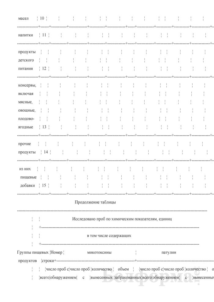 Сведения о санитарном состоянии территории (годовая). Страница 28