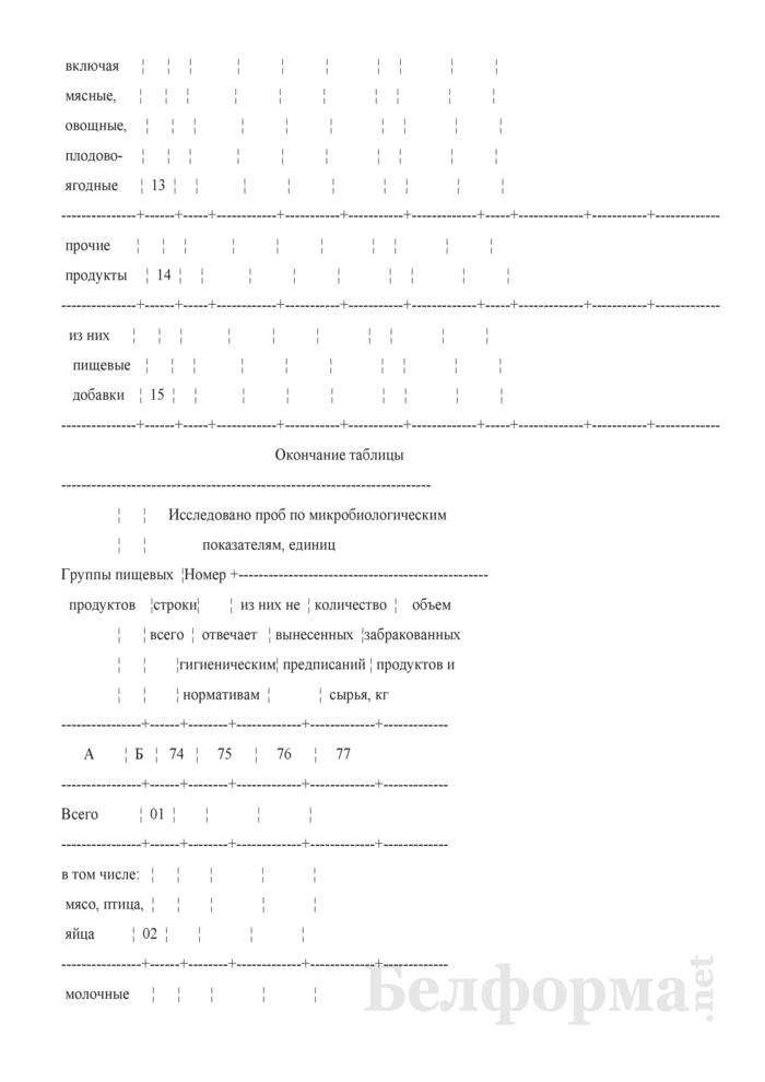 Сведения о санитарном состоянии территории (годовая). Страница 42