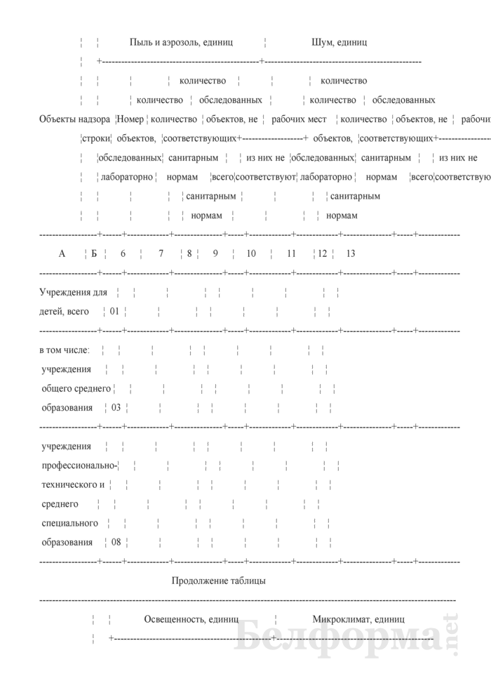 Сведения о санитарном состоянии территории (годовая). Страница 66