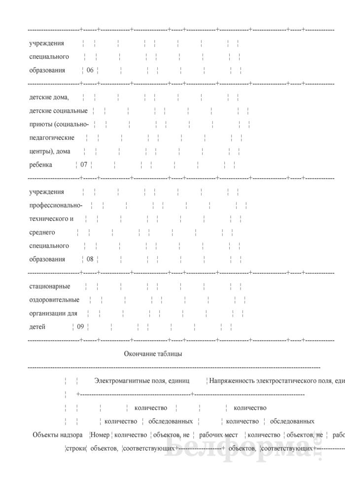 Сведения о санитарном состоянии территории (годовая). Страница 68