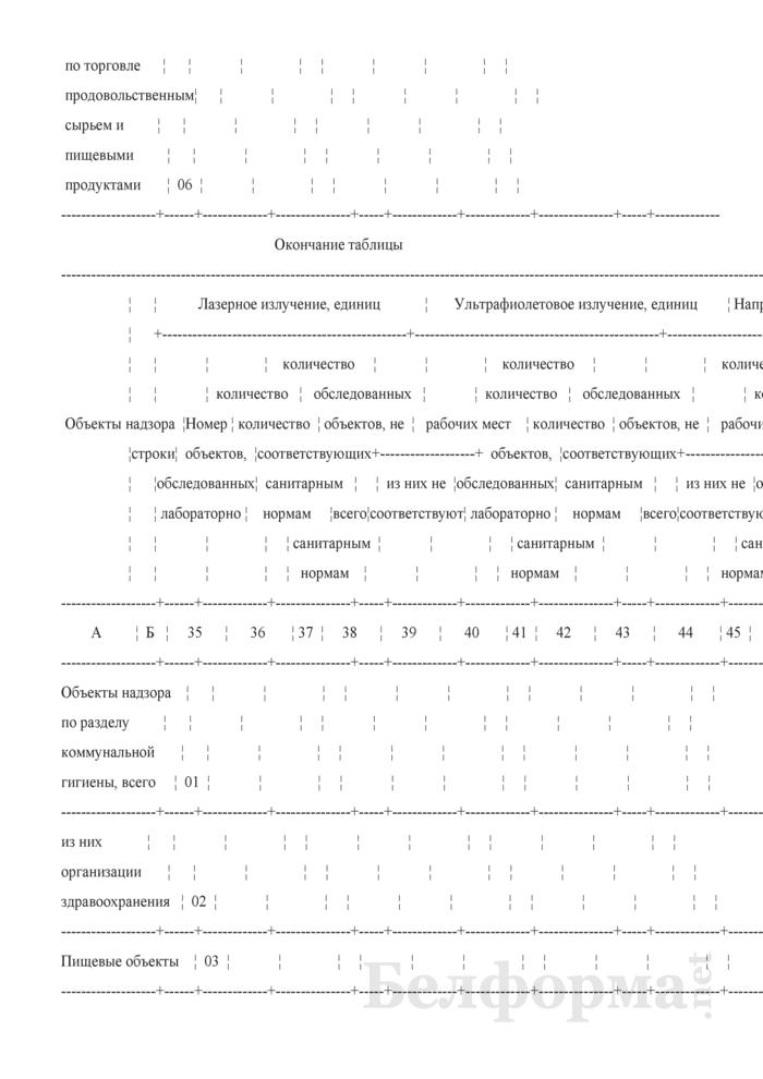 Сведения о санитарном состоянии территории (годовая). Страница 76
