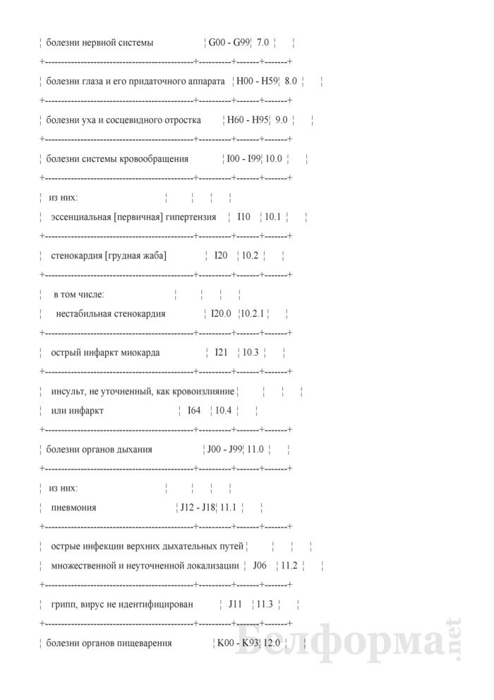 Сведения о состоянии службы скорой (неотложной) медицинской помощи Республики Беларусь (квартальная). Страница 6